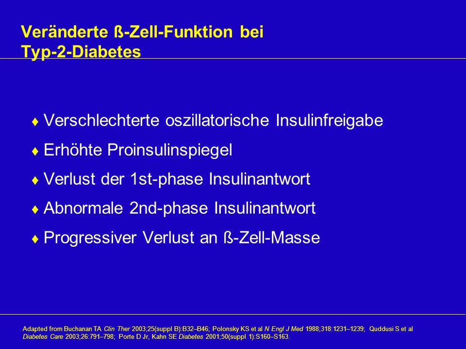 Veränderte ß-Zell-Funktion bei Typ-2-Diabetes Verschlechterte oszillatorische Insulinfreigabe Erhöhte Proinsulinspiegel Verlust der 1st-phase Insulina