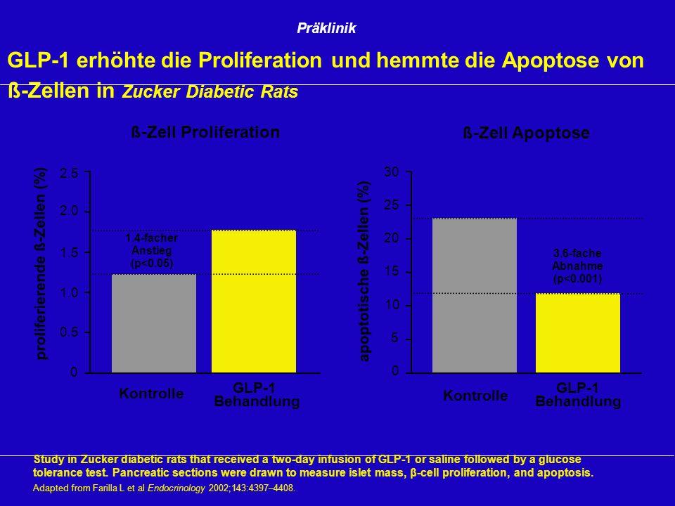 GLP-1 erhöhte die Proliferation und hemmte die Apoptose von ß-Zellen in Zucker Diabetic Rats Study in Zucker diabetic rats that received a two-day inf