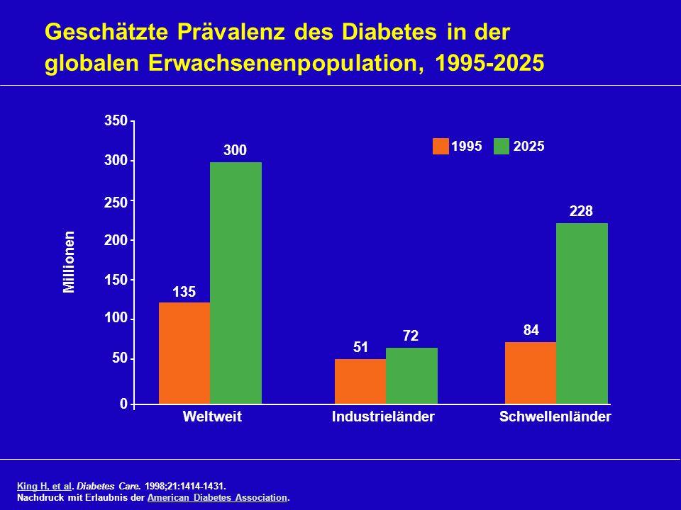 Geschätzte Prävalenz des Diabetes in der globalen Erwachsenenpopulation, 1995-2025 Weltweit IndustrieländerSchwellenländer King H, et alKing H, et al.