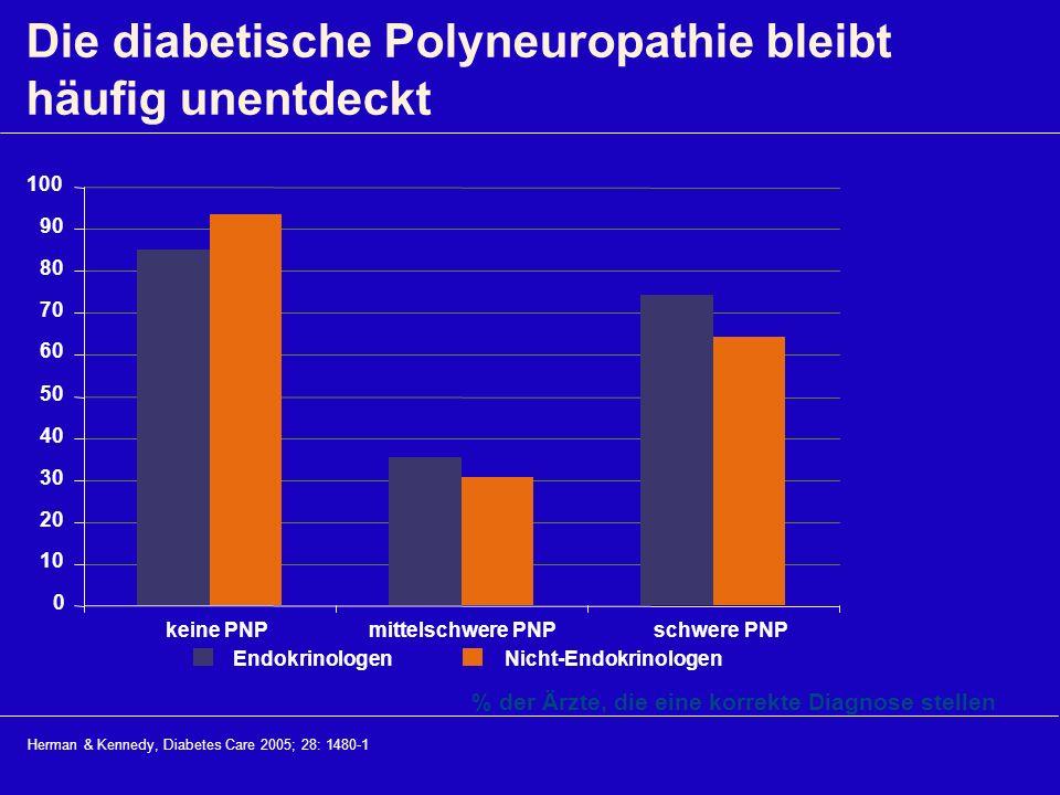 Herman & Kennedy, Diabetes Care 2005; 28: 1480-1 Die diabetische Polyneuropathie bleibt häufig unentdeckt 0 10 20 30 40 50 60 70 80 90 100 keine PNPmi