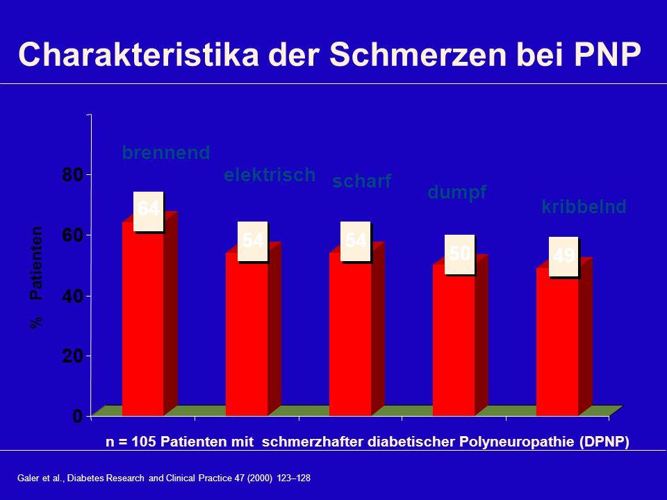 Charakteristika der Schmerzen bei PNP % Patienten 64 54 50 49 0 20 40 60 80 brennend elektrisch scharf dumpf kribbelnd Galer et al., Diabetes Research
