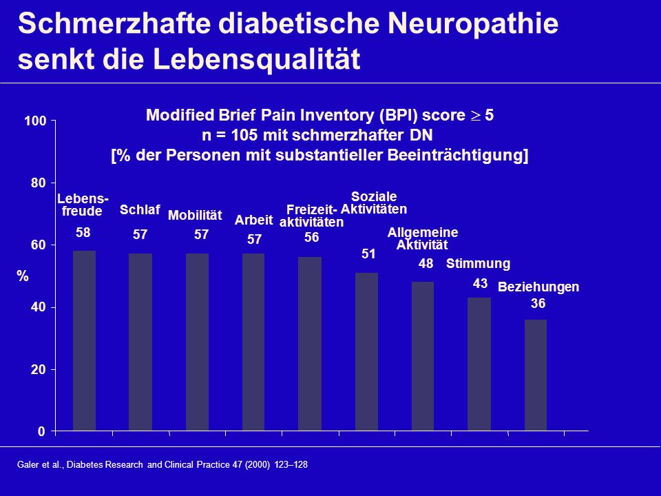 Schmerzhafte diabetische Neuropathie senkt die Lebensqualität Galer et al., Diabetes Research and Clinical Practice 47 (2000) 123–128 Lebens- freude S