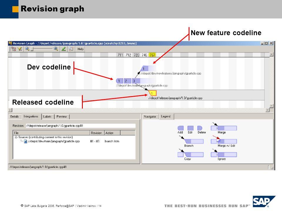 SAP Labs Bulgaria 2006, Perforce@SAP / Vladimir Velinov / 14 Revision graph Dev codeline Released codeline New feature codeline