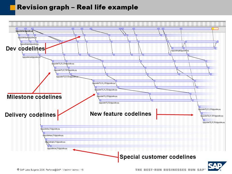 SAP Labs Bulgaria 2006, Perforce@SAP / Vladimir Velinov / 15 Revision graph – Real life example Dev codelines Milestone codelines New feature codelines Delivery codelines Special customer codelines