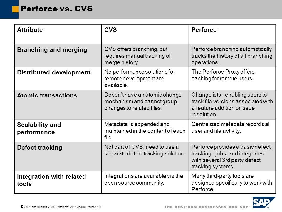 SAP Labs Bulgaria 2006, Perforce@SAP / Vladimir Velinov / 17 Perforce vs.