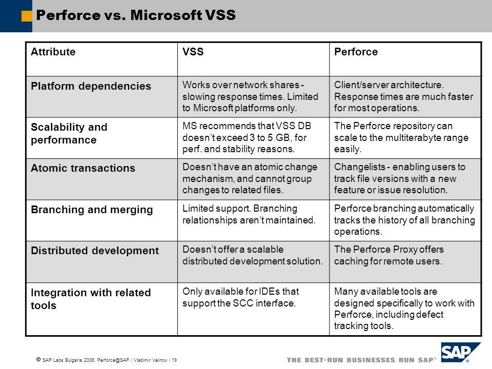 SAP Labs Bulgaria 2006, Perforce@SAP / Vladimir Velinov / 19 Perforce vs.