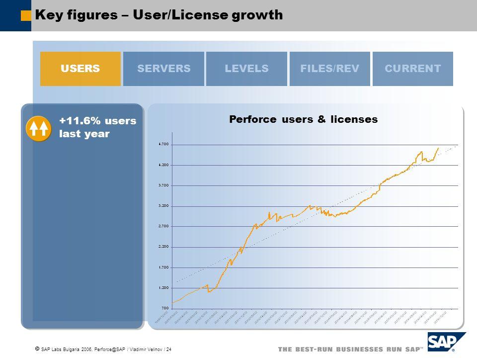 SAP Labs Bulgaria 2006, Perforce@SAP / Vladimir Velinov / 24 Key figures – User/License growth Perforce users & licenses USERSSERVERSFILES/REVCURRENT +11.6% users last year LEVELS