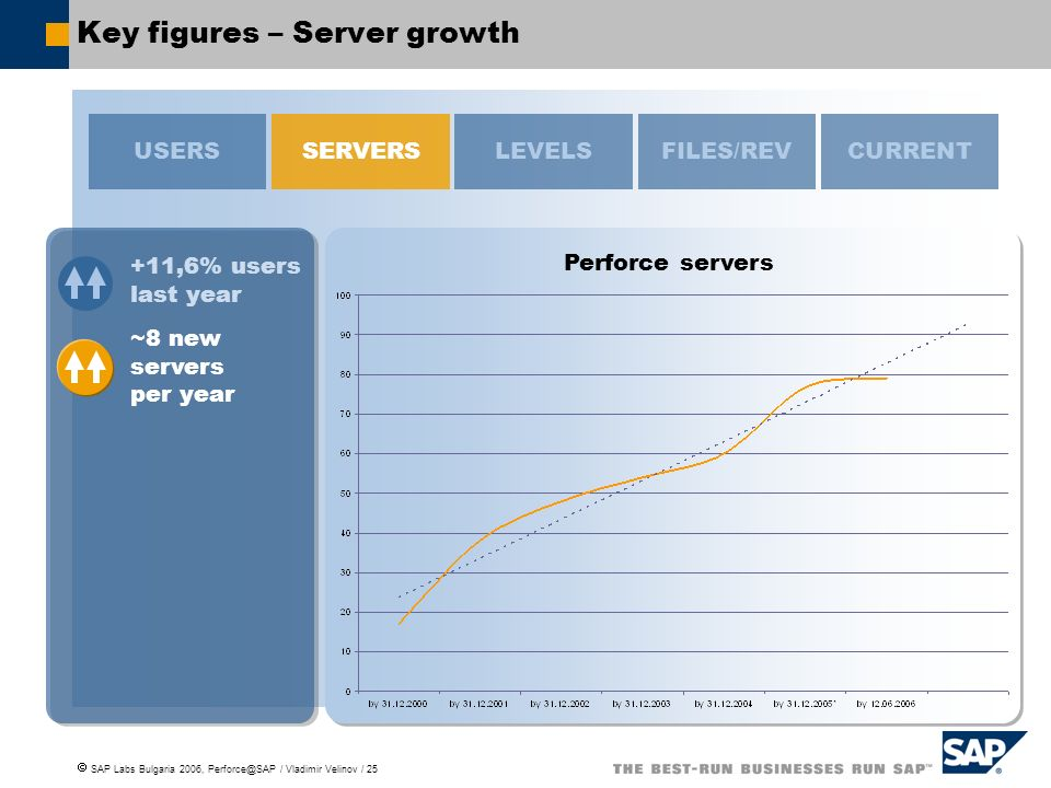 SAP Labs Bulgaria 2006, Perforce@SAP / Vladimir Velinov / 25 Key figures – Server growth Perforce servers USERSSERVERSFILES/REVCURRENT +11,6% users last year LEVELS ~8 new servers per year