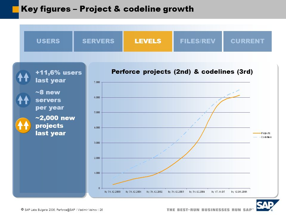 SAP Labs Bulgaria 2006, Perforce@SAP / Vladimir Velinov / 26 Key figures – Project & codeline growth Perforce projects (2nd) & codelines (3rd) USERSSERVERSFILES/REVCURRENTLEVELS ~2,000 new projects last year +11,6% users last year ~8 new servers per year
