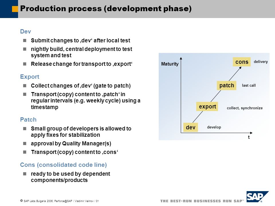 SAP Labs Bulgaria 2006, Perforce@SAP / Vladimir Velinov / 31 Maturity dev t Production process (development phase) Dev Submit changes to dev after local test nightly build, central deployment to test system and test Release change for transport to export Export Collect changes of dev (gate to patch) Transport (copy) content to patch in regular intervals (e.g.