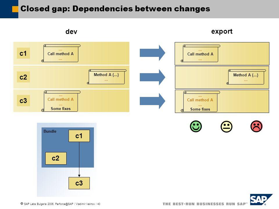 SAP Labs Bulgaria 2006, Perforce@SAP / Vladimir Velinov / 40 Closed gap: Dependencies between changes c1...