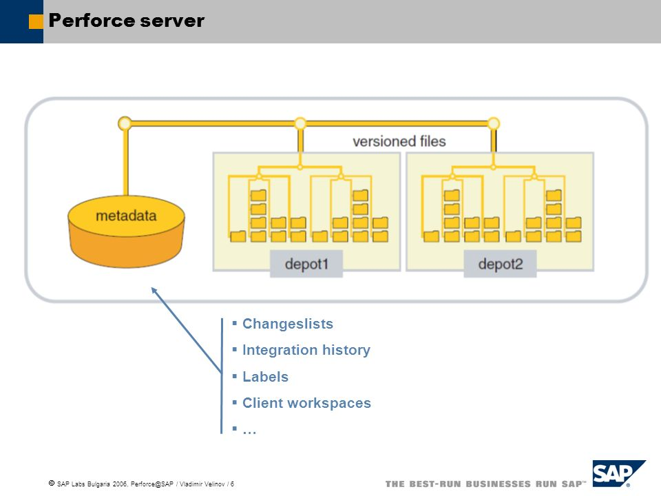 SAP Labs Bulgaria 2006, Perforce@SAP / Vladimir Velinov / 6 Perforce server Changeslists Integration history Labels Client workspaces …