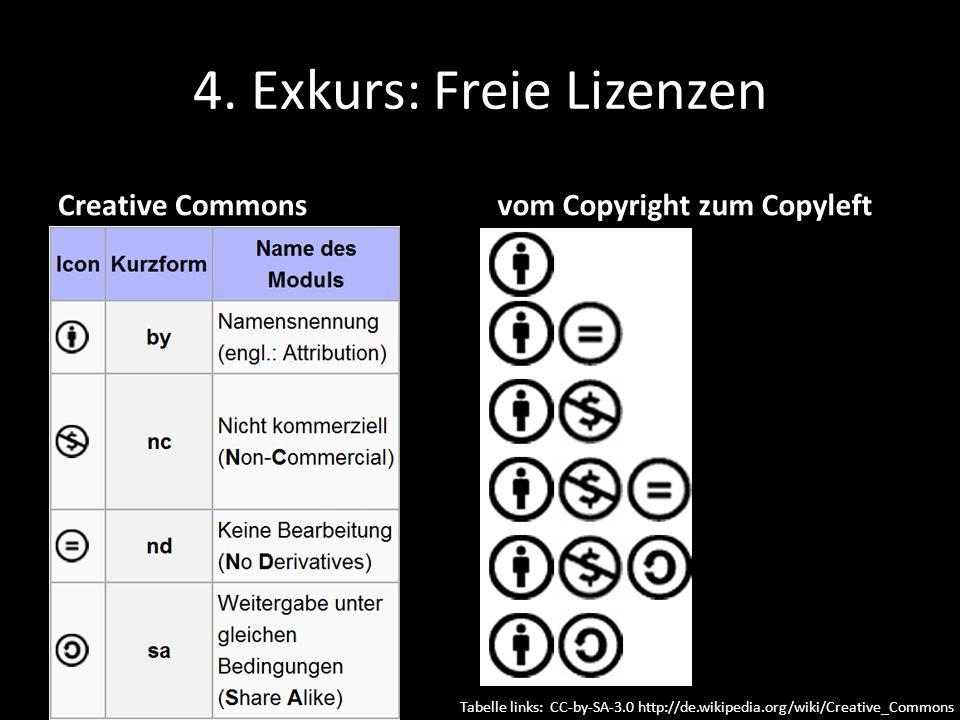 4. Exkurs: Freie Lizenzen Creative Commons Vier Parameter: vom Copyright zum Copyleft Tabelle links: CC-by-SA-3.0 http://de.wikipedia.org/wiki/Creativ