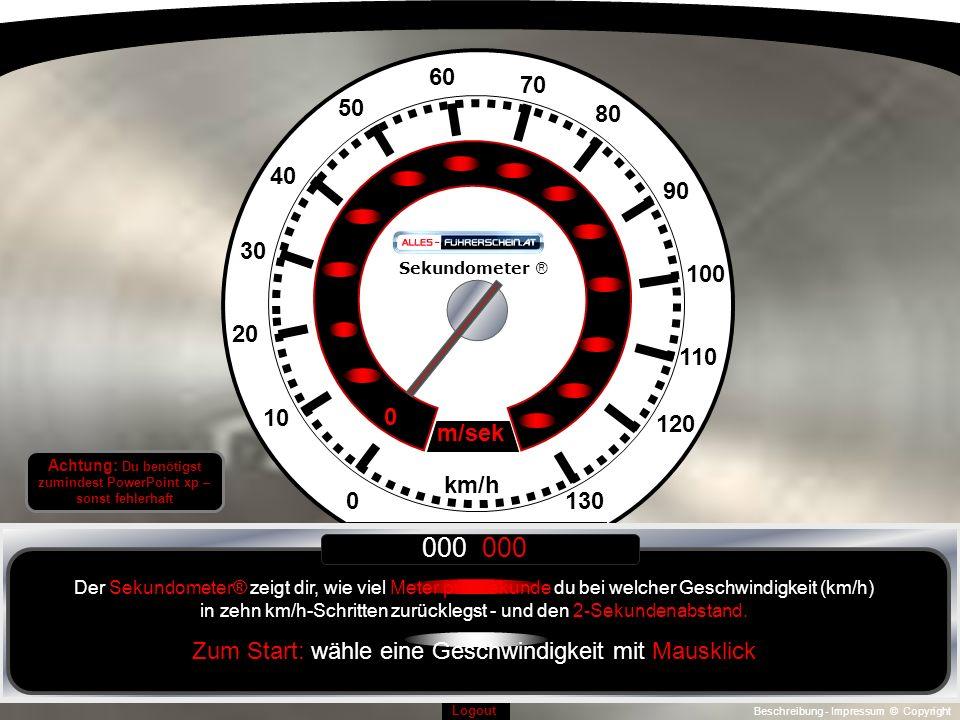 Beschreibung - Impressum © Copyright Logout 0130 10 120 110 100 90 20 30 40 50 60 70 80 km/h 0 m/sek Sekundometer ® 000 000 Der Sekundometer® zeigt dir, wie viel Meter pro Sekunde du bei welcher Geschwindigkeit (km/h) in zehn km/h-Schritten zurücklegst - und den 2-Sekundenabstand.