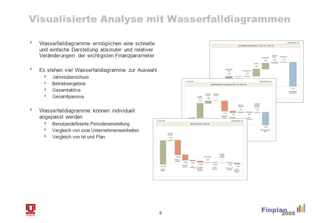 8 Finplan 2009 Visualisierte Analyse mit Wasserfalldiagrammen Wasserfalldiagramme ermöglichen eine schnelle und einfache Darstellung absoluter und rel