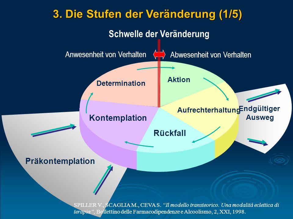 Kontemplation Determination Aktion Aufrechterhaltung Rückfall Präkontemplation Endgültiger Ausweg 3. Die Stufen der Veränderung (1/5) Schwelle der Ver