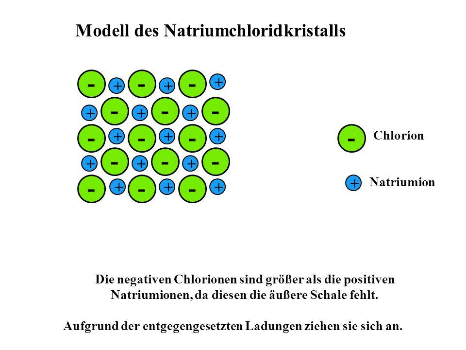 - + - + - + Modell des Natriumchloridkristalls Chlorion Natriumion