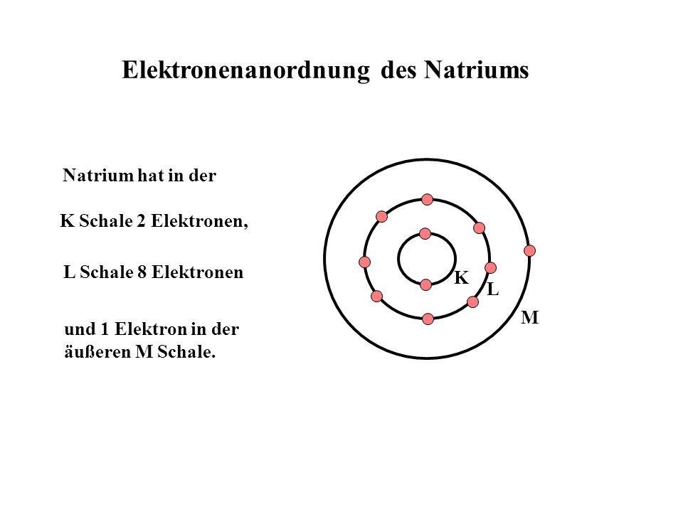 Elektronenanordnung des Natriums L Natrium hat in der K Schale 2 Elektronen, L Schale 8 Elektronen und 1 Elektron in der äußeren M Schale.