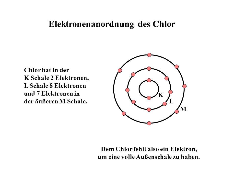 Chlor hat in der K Schale 2 Elektronen, L Schale 8 Elektronen und 7 Elektronen in der äußeren M Schale.