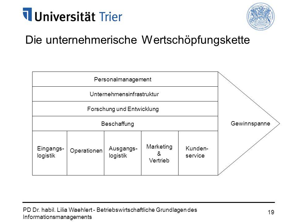 PD Dr. habil. Lilia Waehlert - Betriebswirtschaftliche Grundlagen des Informationsmanagements 19 Die unternehmerische Wertschöpfungskette Beschaffung