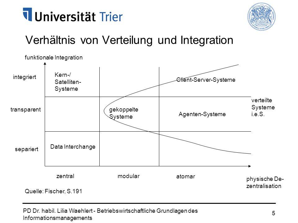 PD Dr. habil. Lilia Waehlert - Betriebswirtschaftliche Grundlagen des Informationsmanagements 5 Verhältnis von Verteilung und Integration integriert t