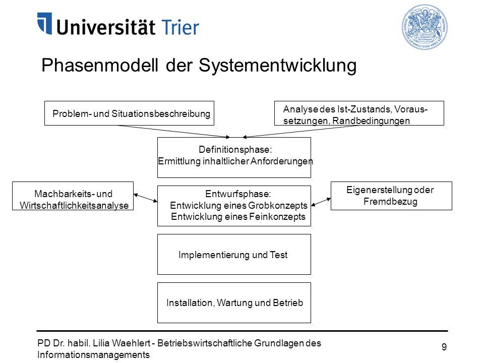 PD Dr. habil. Lilia Waehlert - Betriebswirtschaftliche Grundlagen des Informationsmanagements 9 Phasenmodell der Systementwicklung Problem- und Situat