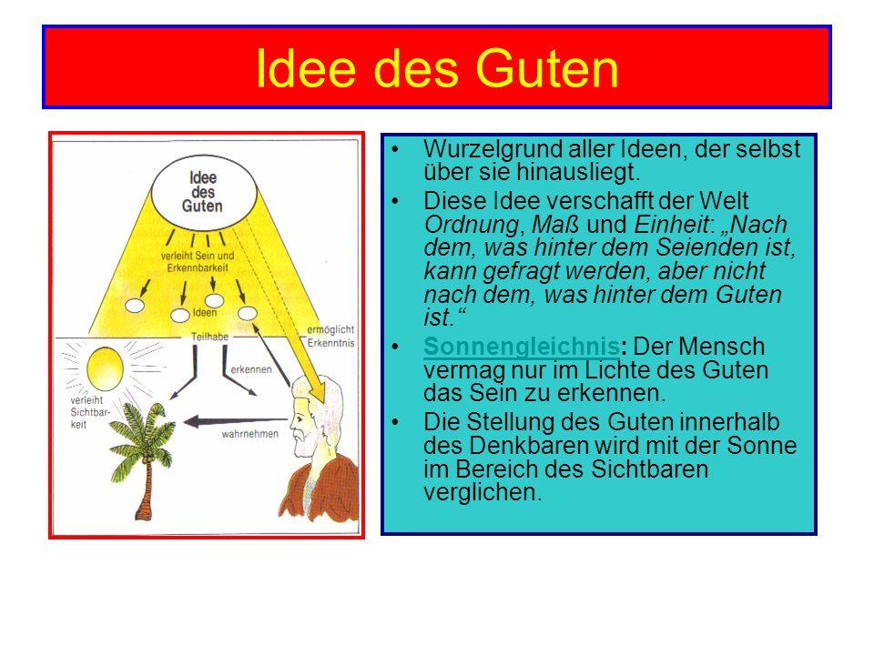 Idee des Guten Wurzelgrund aller Ideen, der selbst über sie hinausliegt. Diese Idee verschafft der Welt Ordnung, Maß und Einheit: Nach dem, was hinter