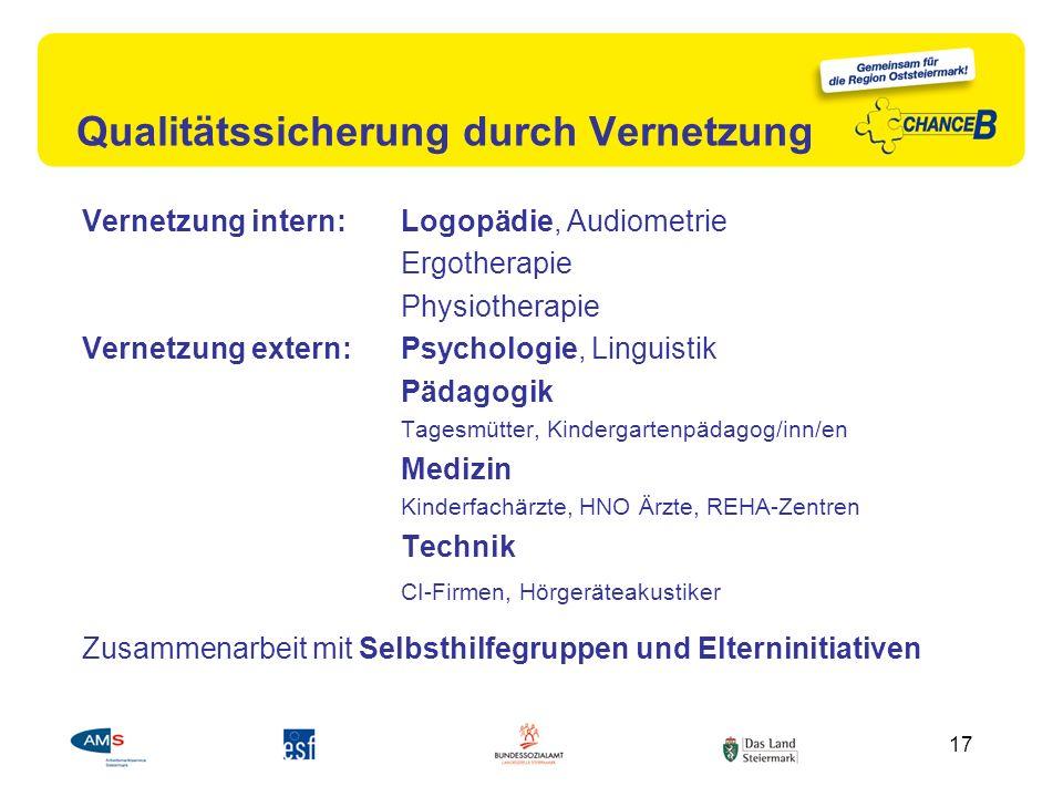 Qualitätssicherung durch Vernetzung Vernetzung intern: Logopädie, Audiometrie Ergotherapie Physiotherapie Vernetzung extern: Psychologie, Linguistik P