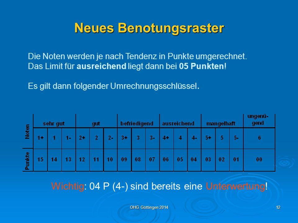 OHG Göttingen 201411 Beispiel 2: Annika wählt das gesellschaftswissenschaftliche Profil Sie wählt als vierstündige Fächer: P1 Geschichte (vorgeschrieben) P2 Englisch P3 Erdkunde (2.B-Fach) P4 Biologie P5 Deutsch NPF Mathematik = 24 Wochenstunden Als zwei- bis vierstündige (EW-) Fächer belegt sie in Q1: Darstell.