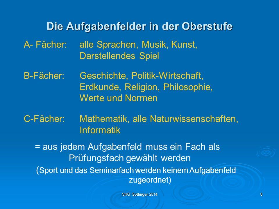OHG Göttingen 20147 Auflagen für Prüfungsfächerwahl aus jedem Aufgabenfeld (A, B, C) mindestens ein Fach Unter den Prüfungsfächern müssen sein: drei Fächer auf erhöhtem Anforderungsniveau (EA) (Schwerpunktfächer P1, P2 und P3), zwei auf grundlegendem Anforderungsniveau (GA)=P4+P5 zwei der Kernfächer De, FS, Ma