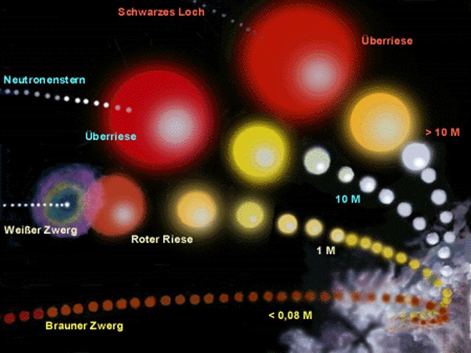 Ereignishorizont = Rg Gravitationskonstante = G Masse = M Lichtgeschwindigkeit = c (Rg=GM/c²).