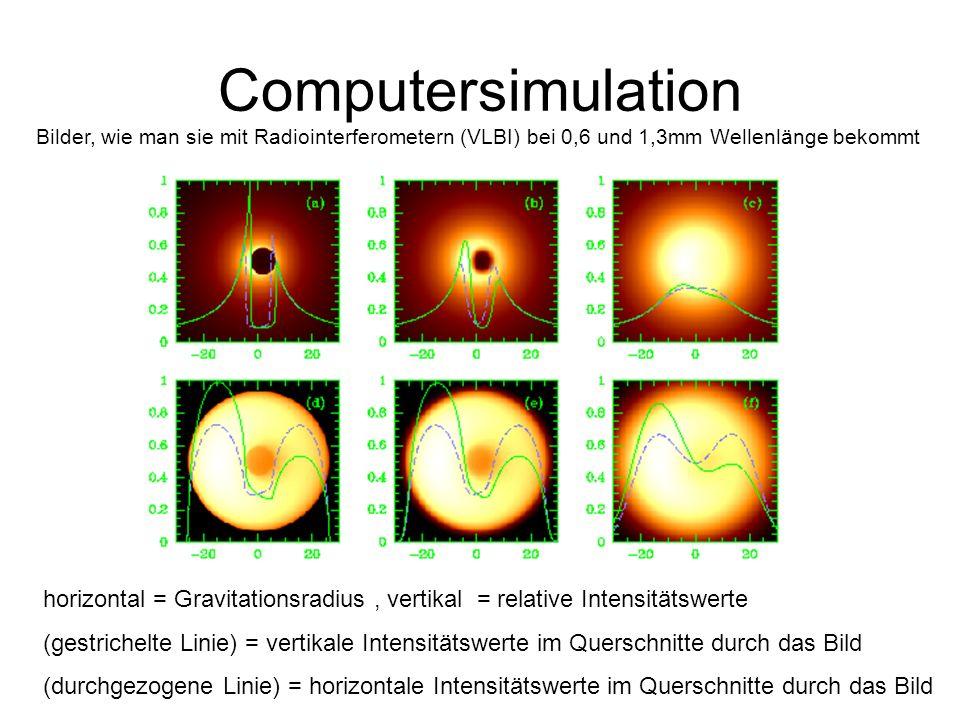 Computersimulation Bilder, wie man sie mit Radiointerferometern (VLBI) bei 0,6 und 1,3mm Wellenlänge bekommt horizontal = Gravitationsradius, vertikal