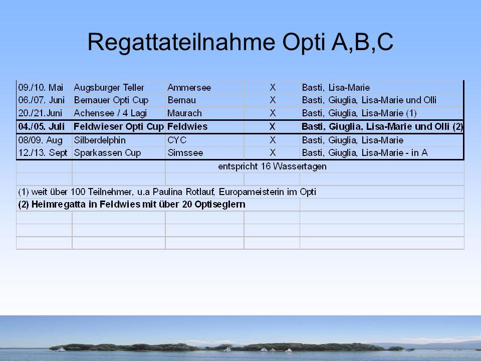 Regattateilnahme Opti A,B,C