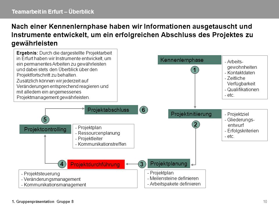 1. Gruppenpräsentation Gruppe 810 Teamarbeit in Erfurt – Überblick Nach einer Kennenlernphase haben wir Informationen ausgetauscht und Instrumente ent