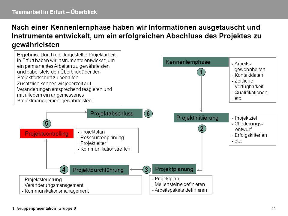 1. Gruppenpräsentation Gruppe 811 Teamarbeit in Erfurt – Überblick Nach einer Kennenlernphase haben wir Informationen ausgetauscht und Instrumente ent