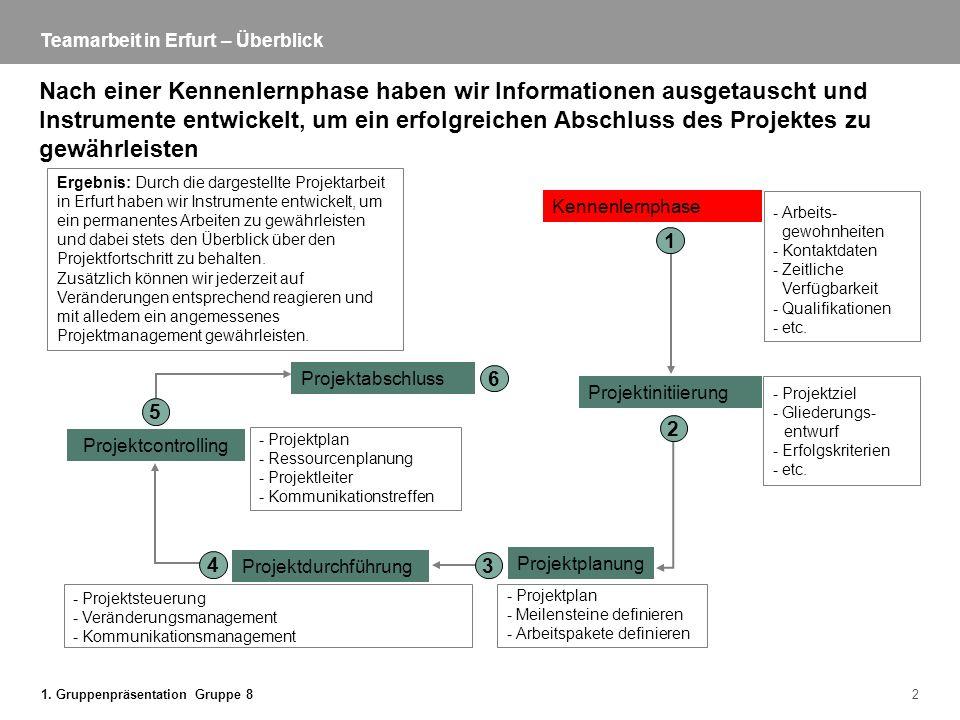 1. Gruppenpräsentation Gruppe 82 Teamarbeit in Erfurt – Überblick Nach einer Kennenlernphase haben wir Informationen ausgetauscht und Instrumente entw