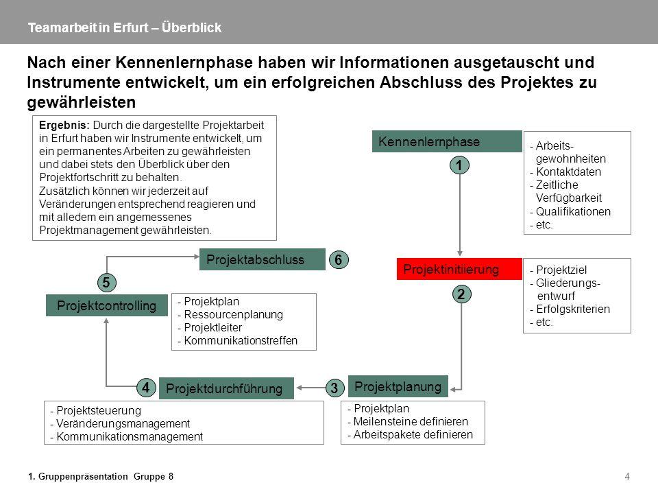 1. Gruppenpräsentation Gruppe 84 Teamarbeit in Erfurt – Überblick Nach einer Kennenlernphase haben wir Informationen ausgetauscht und Instrumente entw