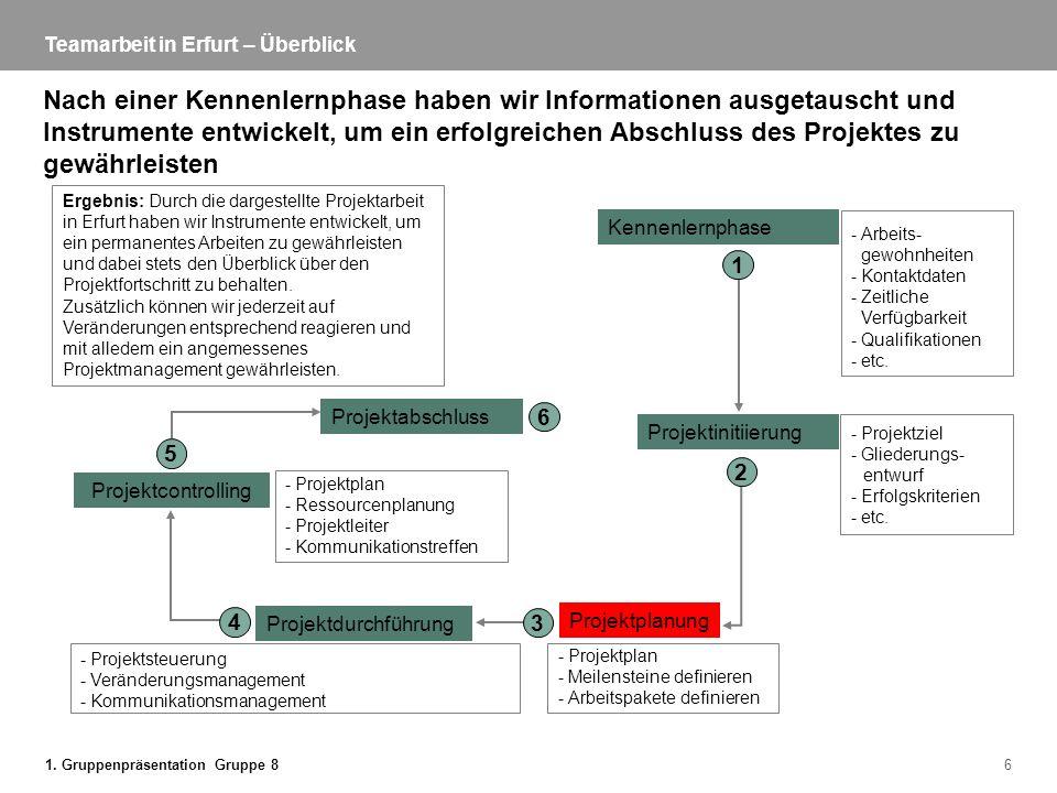 1. Gruppenpräsentation Gruppe 86 Teamarbeit in Erfurt – Überblick Nach einer Kennenlernphase haben wir Informationen ausgetauscht und Instrumente entw