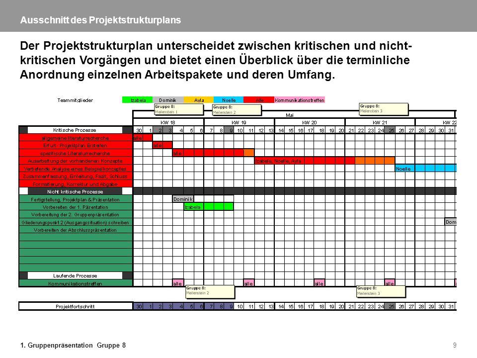 1. Gruppenpräsentation Gruppe 89 Ausschnitt des Projektstrukturplans Der Projektstrukturplan unterscheidet zwischen kritischen und nicht- kritischen V