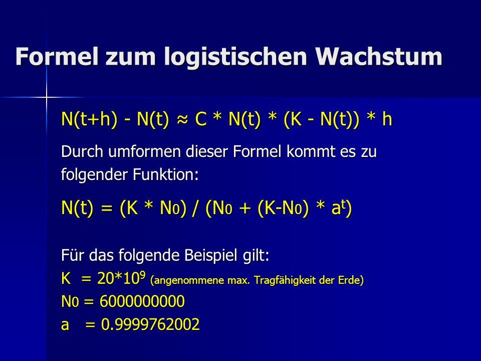 Formel zum logistischen Wachstum Formel zum logistischen Wachstum N(t+h) - N(t) C * N(t) * (K - N(t)) * h Durch umformen dieser Formel kommt es zu fol