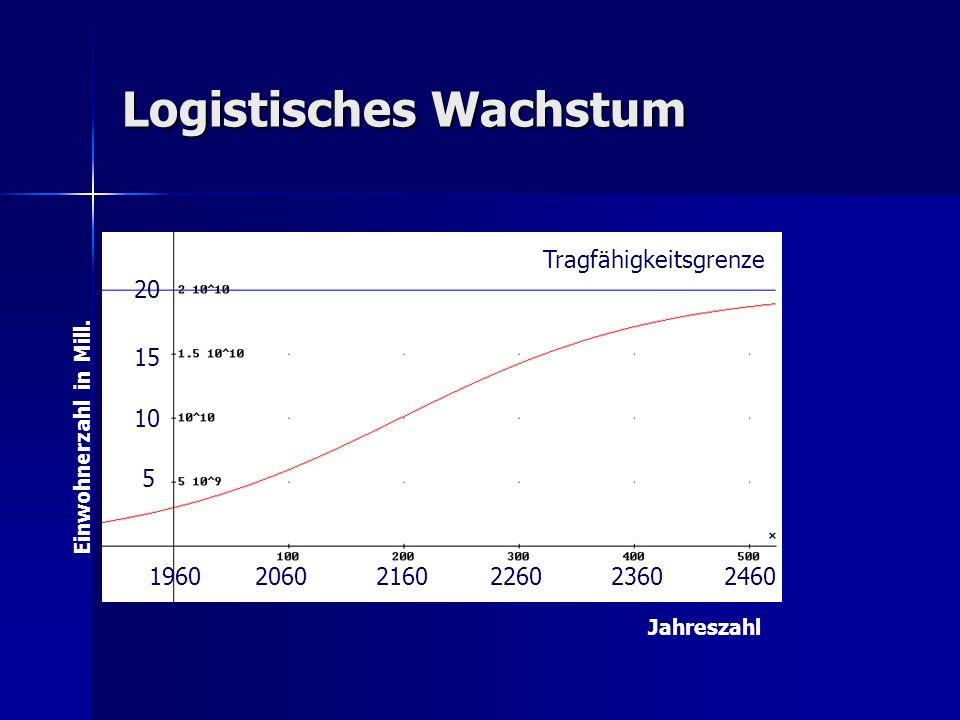 Logistisches Wachstum Tragfähigkeitsgrenze 196020602160226023602460 5 10 15 20 Einwohnerzahl in Mill. Jahreszahl