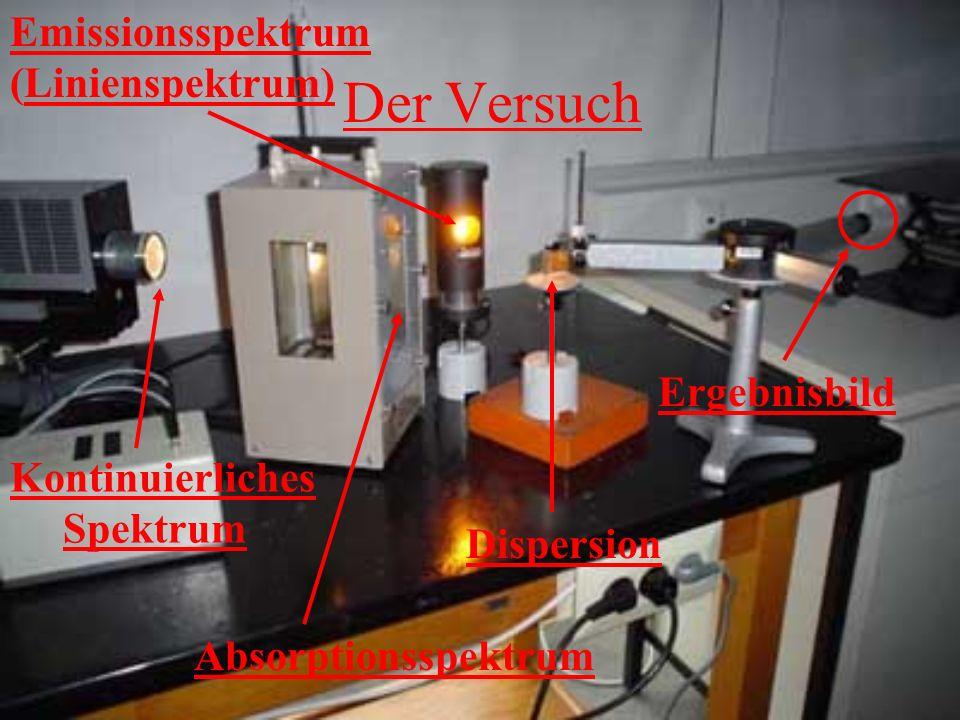 Der Versuch Kontinuierliches Spektrum Absorptionsspektrum Emissionsspektrum Emissionsspektrum (Linienspektrum)Linienspektrum) Dispersion Ergebnisbild