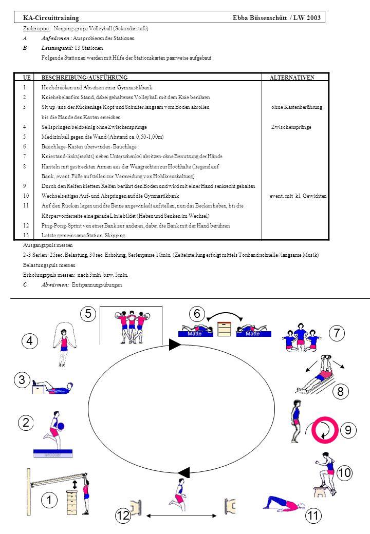 1 3 6 5 4 7 8 9 10 1112 2 KA-Circuittraining Ebba Büssenschütt / LW 2003 Zielgruppe: Neigungsgrupe Volleyball (Sekundarstufe) AAufwärmen : Ausprobieren der Stationen BLeistungsteil: 13 Stationen Folgende Stationen werden mit Hilfe der Stationskarten paarweise aufgebaut UEBESCHREIBUNG/AUSFÜHRUNG ALTERNATIVEN 1Hochdrücken und Absetzen einer Gymnastikbank 2Kniehebelauf im Stand, dabei gehaltenen Volleyball mit dem Knie berühren 3Sit up /aus der Rückenlage Kopf und Schulter langsam vom Boden abrollen ohne Kastenberührung bis die Hände den Kasten erreichen 4Seilspringen beidbeinig ohne Zwischensprünge Zwischensprünge 5Medizinball gegen die Wand (Abstand ca.