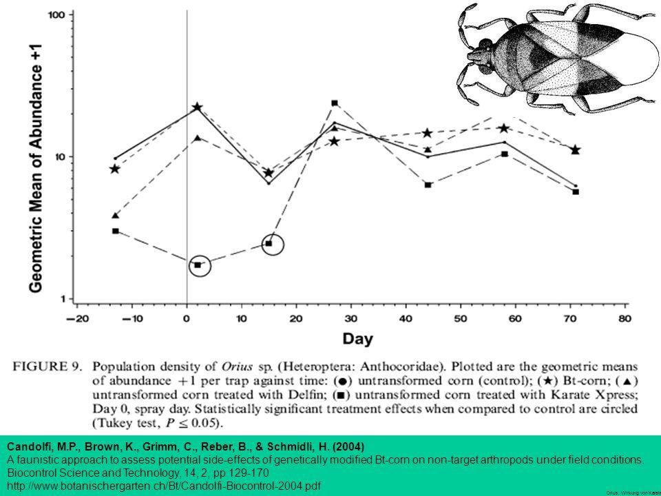 Orius, Wirkung von Karate (Pestizid) Candolfi, M.P., Brown, K., Grimm, C., Reber, B., & Schmidli, H.