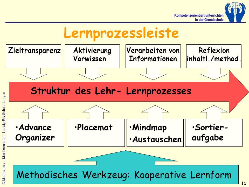 © Martina Loos, Max Leonhardt - Ludwig-Erk-Schule Langen Struktur des Lehr- Lernprozesses ZieltransparenzAktivierung Vorwissen Verarbeiten von Informationen Reflexion inhaltl./method.