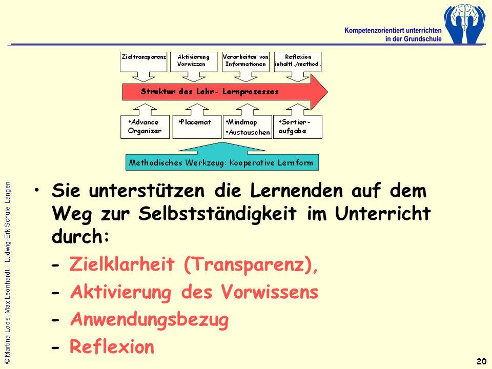 © Martina Loos, Max Leonhardt - Ludwig-Erk-Schule Langen Sie unterstützen die Lernenden auf dem Weg zur Selbstständigkeit im Unterricht durch: - Zielklarheit (Transparenz), - Aktivierung des Vorwissens - Anwendungsbezug - Reflexion 20