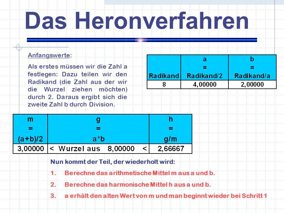Das Heronverfahren Nun kommt der Teil, der wiederholt wird: 1.Berechne das arithmetische Mittel m aus a und b.