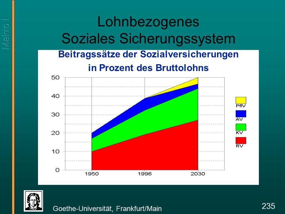 Goethe-Universität, Frankfurt/Main 235 Lohnbezogenes Soziales Sicherungssystem Beitragssätze der Sozialversicherungen in Prozent des Bruttolohns