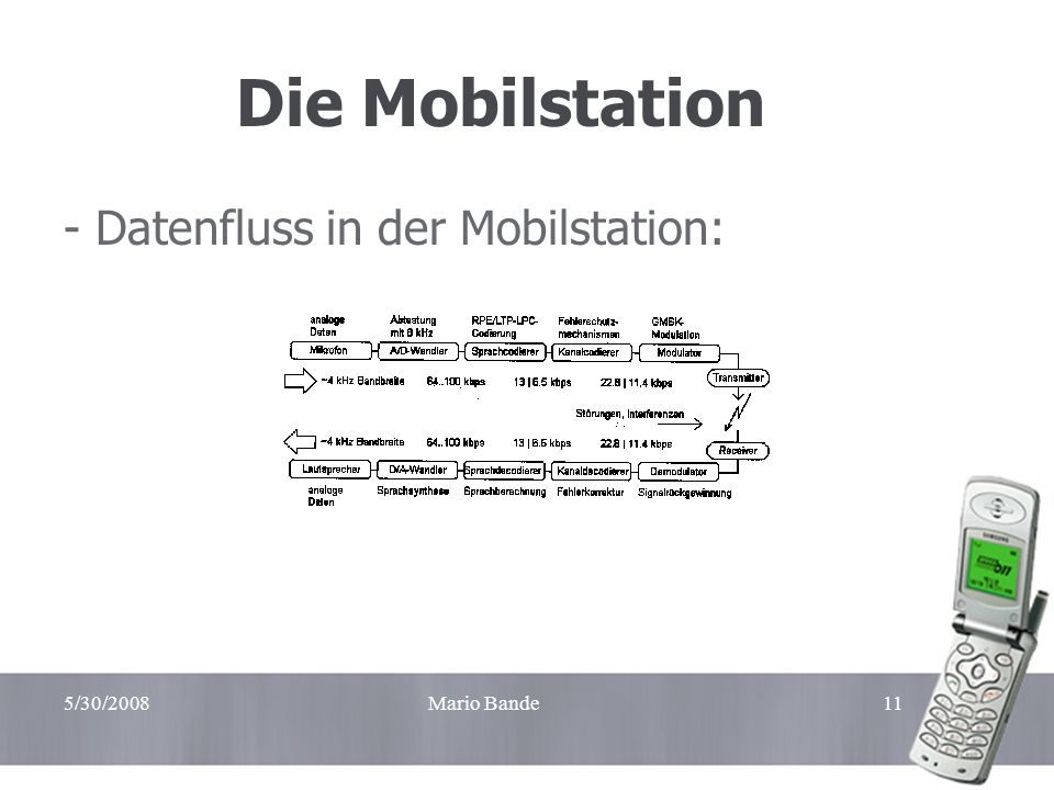 5/30/2008Mario Bande11 Die Mobilstation - Datenfluss in der Mobilstation: