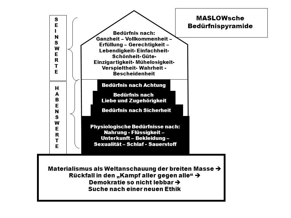 MASLOWsche Bedürfnispyramide Bedürfnis nach: Ganzheit – Vollkommenheit – Erfüllung – Gerechtigkeit – Lebendigkeit- Einfachheit- Schönheit- Güte- Einzigartigkeit- Mühelosigkeit- Verspieltheit- Wahrheit - Bescheidenheit Bedürfnis nach Achtung Bedürfnis nach Liebe und Zugehörigkeit Bedürfnis nach Sicherheit Physiologische Bedürfnisse nach: Nahrung - Flüssigkeit – Unterkunft – Bekleidung – Sexualität – Schlaf - Sauerstoff SEINSWERTESEINSWERTE HABENSWERTEHABENSWERTE Materialismus als Weltanschauung der breiten Masse Rückfall in den Kampf aller gegen alle Demokratie so nicht lebbar Suche nach einer neuen Ethik